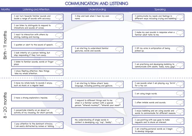 Teachers Pet - Large Profile Assessment Pack (0-60 Months) - FREE Classroom Display Resource - EYFS, KS1, KS2, EYFS, assessment, profile, development matters, goals, ELG, target, tracker