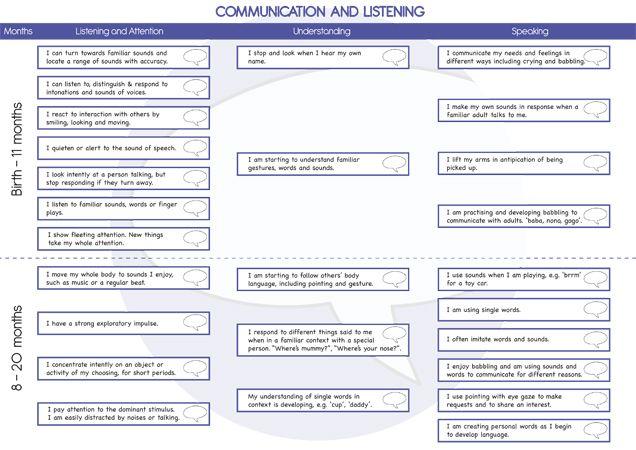 Teacher's Pet - Large Profile Assessment Pack (0-60 Months) - FREE Classroom Display Resource - EYFS, KS1, KS2, EYFS, assessment, profile, development matters, goals, ELG, target, tracker