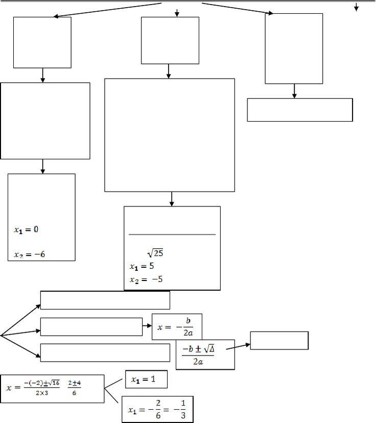 Matematica: Equazione Pura Spuria Monomia e Completa