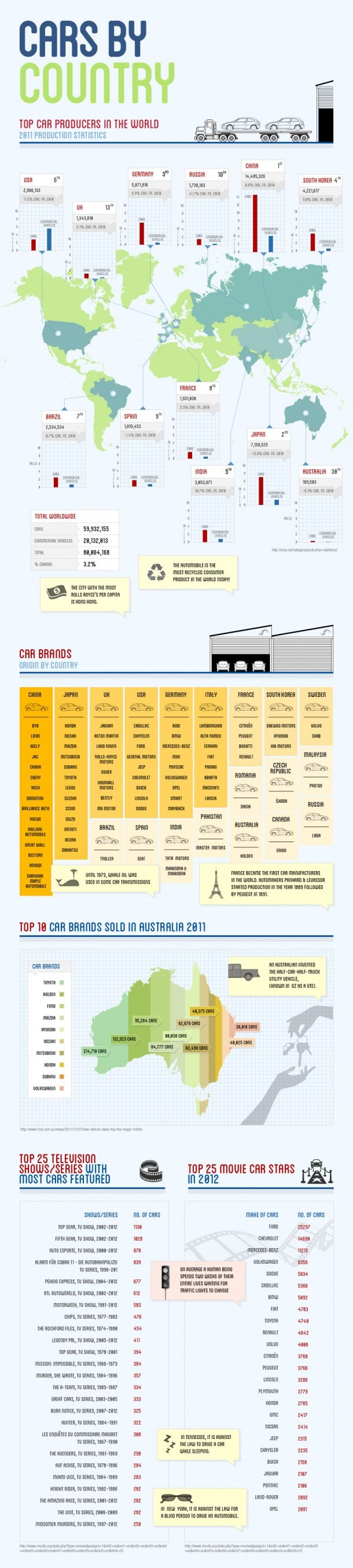 An infographic look at car production around the world car producers car brands and more infographic by allianz australia car insurance