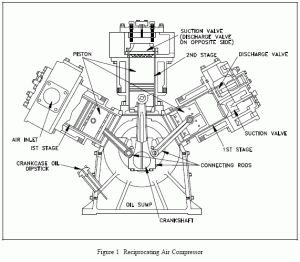 Máyn nén khí và nguyên lý hoạt động của máy nén khí. Hình