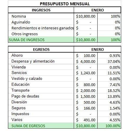 M s de 25 ideas fant sticas sobre presupuesto mensual en - Presupuesto de casa ...