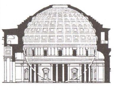 Panteon w Rzymie   Świątynia to miejsce poświęcone wszystkim bogom. Budowa zainicjowana przez cesarza Hadriana, na miejscu wcześniejszej świątyni, którą strawił pożar, ukończona została w 125r.  Kopuła odlana z niezbrojonego betonu zakończona jest oculusem. Konstrukcja wzmocniona została żebrami wewnętrznych kasetonów. Korpus wraz z kopułą ma taką samą szerokość co wysokość, dokładnie 42.2m. Dzięki czemu całą budowle można opisać na kuli o tej właśnie średnicy.