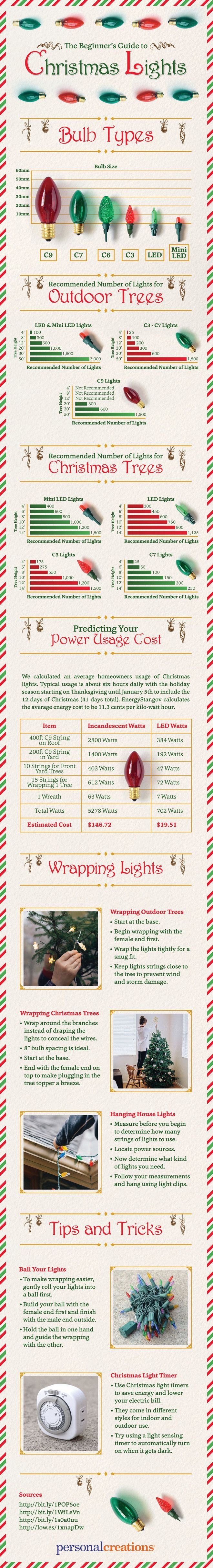 Outdoor lighting 181 pinterest the beginners guide to christmas lights how to care for your christmas lights how mozeypictures Gallery