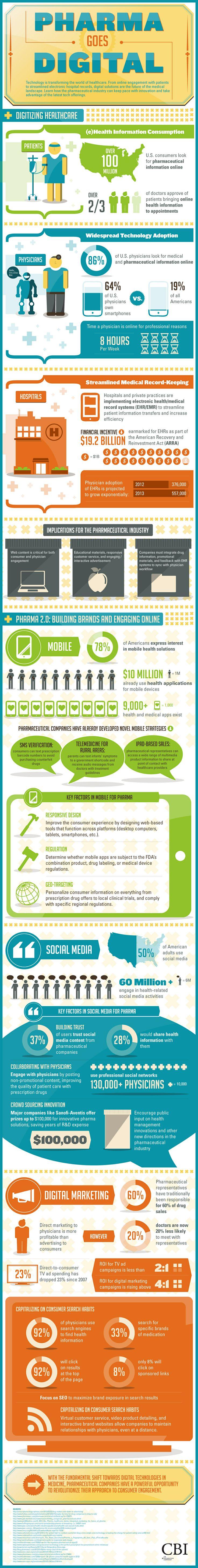 Infografía: la industria farmacéutica se hace digital