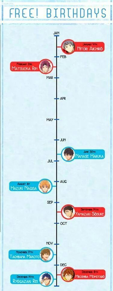 SOSUKE HAS THE SAME BIRTHDAY AS MY BROTHER AND MAKOTO AS MY MOTHER WTF