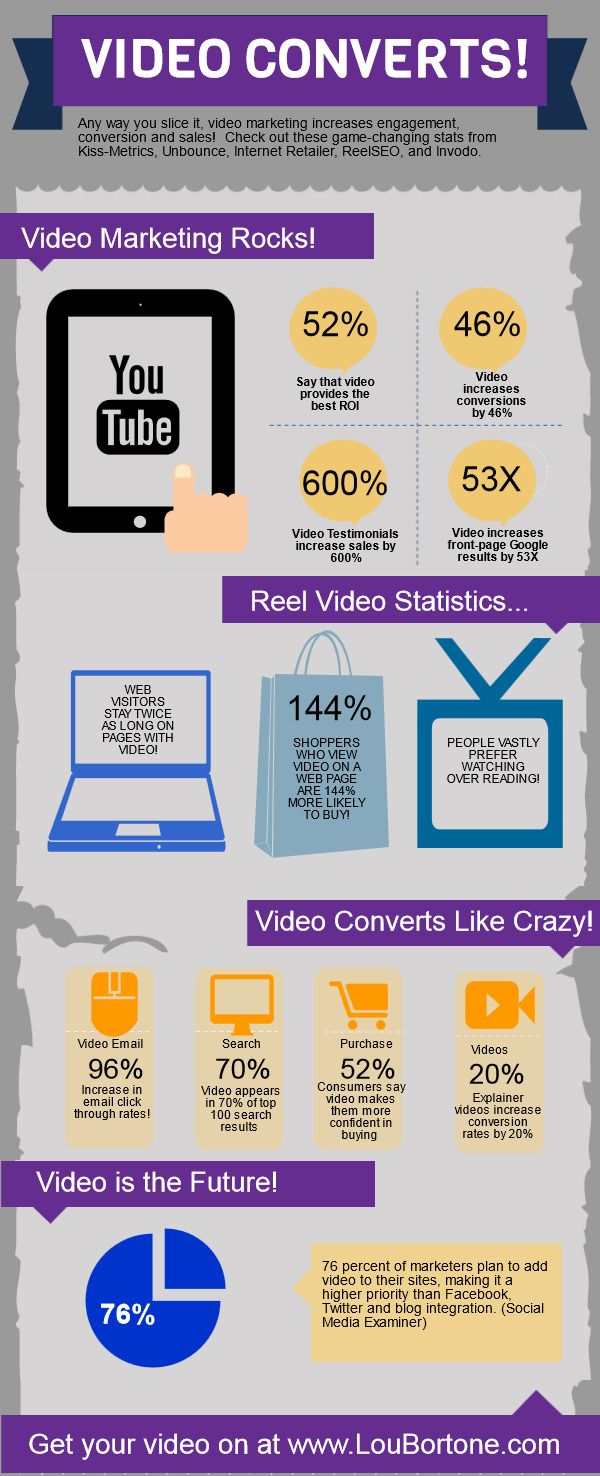 Video Marketing Rocks! Get YOUR free copy of 'Video Marketing Today' at http://www.powerstart-webinars.com/video-marketing/ #Marketing #Infographic