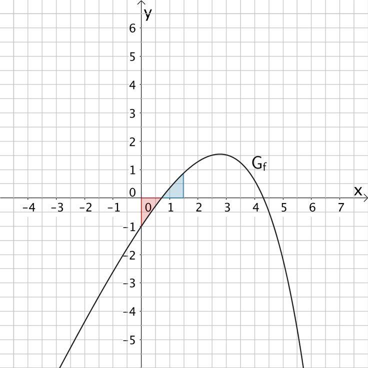 Flächenbilanz der Flächen, welche der Graph der Funktion f im Intervall [0;1,5] mit der x-Achse einschließt.