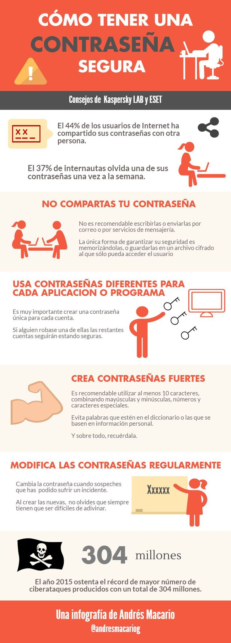 Cómo tener una contraseña segura. Infografía en español. #CommunityManager