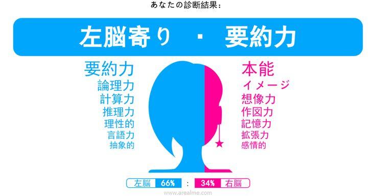 右脳派・左脳派診断結果: 【左脳 (66%) : 右脳 (34%)】(左脳寄り · 要約力)
