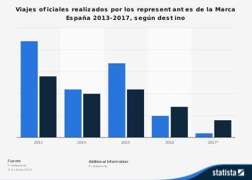 Viajes oficiales de los altos cargos de la Marca España según destino 2013-2017