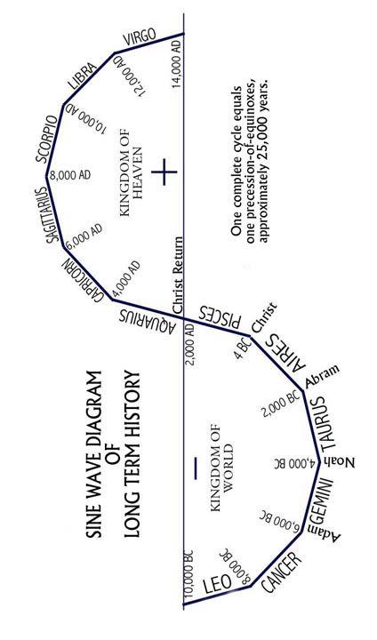 SINE-WAVE DIAGRAM: precession equinoxes