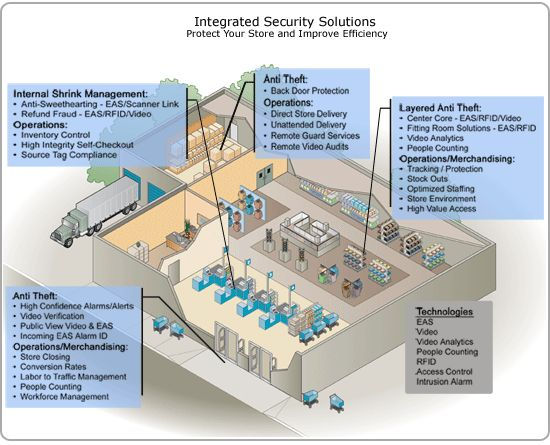 Access control systems network