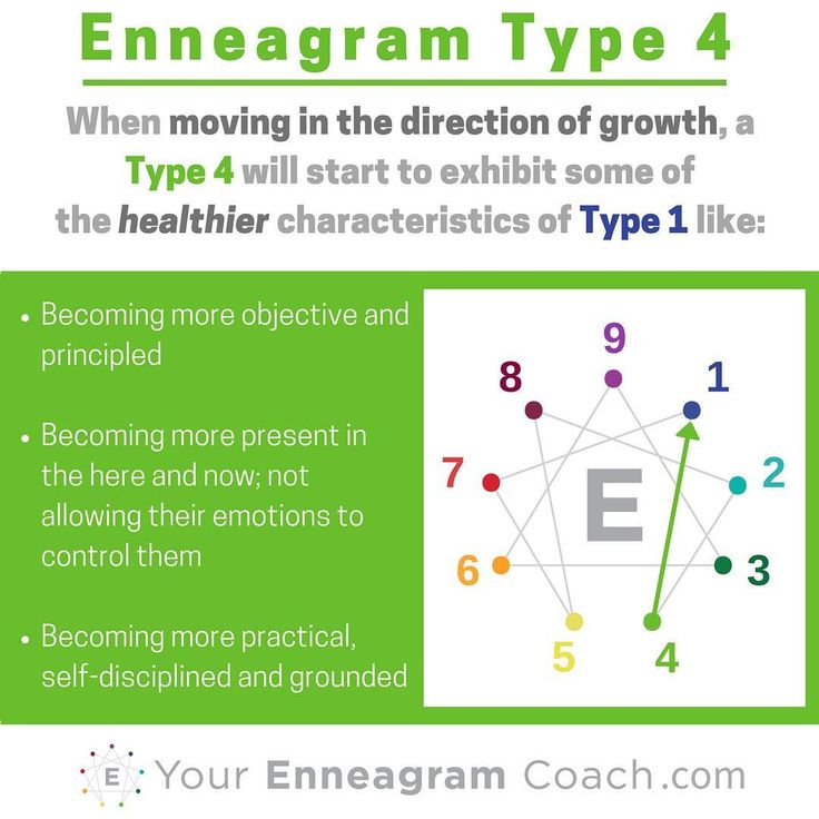 enneagram 6 and 4 relationship contract