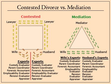 13 Best Mediation Images On Pinterest Conflict Resolution, Divorce