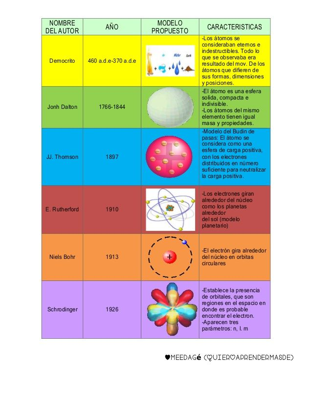 NOMBRE DEL AUTOR AÑO MODELO PROPUESTO CARACTERISTICAS Democrito 460 a.d.e-370 a.d.e -Los átomos se consideraban eternos e ...