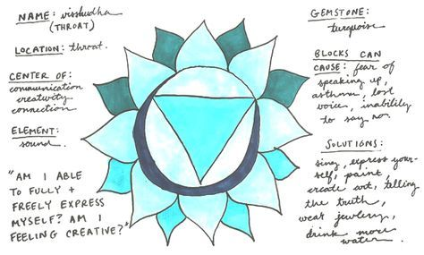 Exploring Your Energy: The Throat Chakra