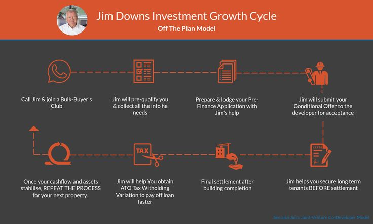 Jim Downs Real Estate Investment Growth Cycle Process