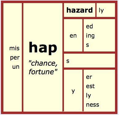 English orthography - Wikipedia