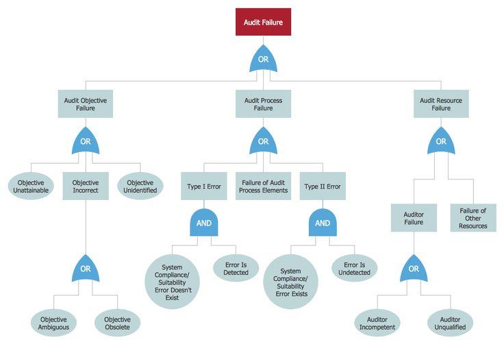 Fault Tree Analysis Diagram