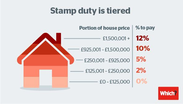 Stamp duty rates. Because stamp duty is tiered, you will pay a different stamp duty rate on different portions of the property value.