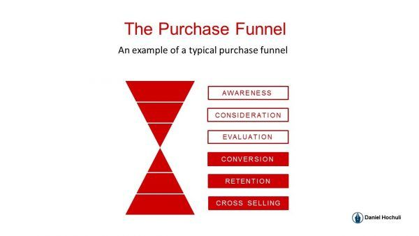 Example of Purchase Funnel #purchase #funnel