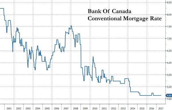 """Canadians Brace For A """"Perfect Storm"""" Brewing In Housing Market http://betiforexcom.livejournal.com/26149139.html  We've spent a fair amount of time discussing Canada's housing market over the past several months as Chinese money laundering operations have sprouted up bubbles all over the place. Here's a modest sampling of our recent work:All Hell Breaks Loose In Toronto's House Price BubbleCanada's Housing Bubble Explodes As Its Biggest Alternative Mortgage Lender Crashes Most In…"""