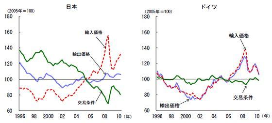 【図2】日本とドイツの交易条件:日本の交易条件が大幅に悪化した一方、ドイツの交易条件はほとんど悪化していない. この時期の日本企業がエレクトロニクス分野を中心に韓国、中国企業の追い上げに苦しみ、輸出価格の引き下げを余儀なくされたという競争力の問題が存在する