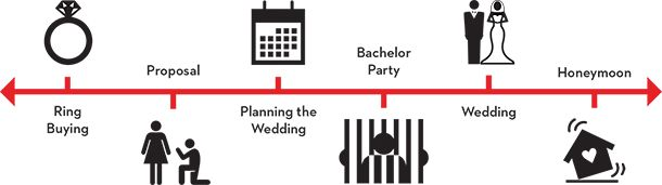 Groom's Wedding Planning Timeline: The Final Countdown | The Plunge Super funny!