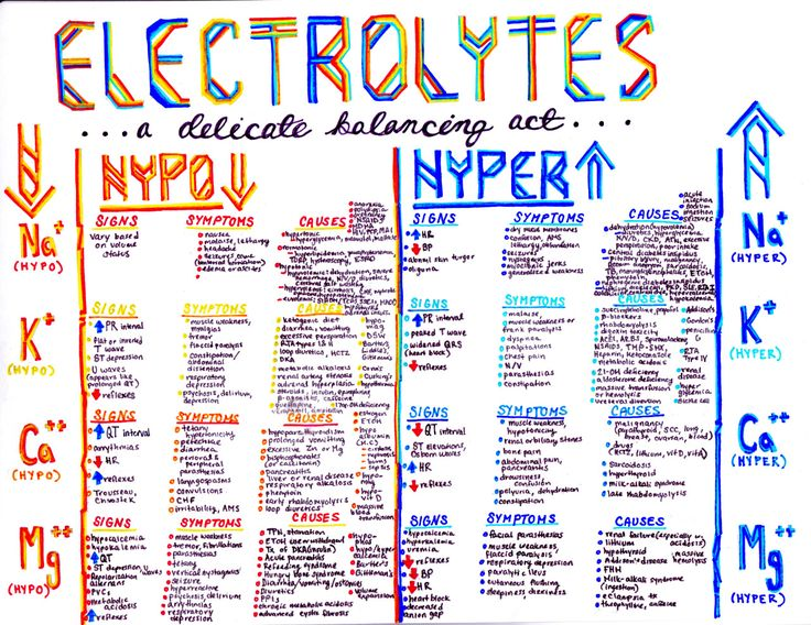 """kaustinhanson: """"ELECTROLYTES AND YOUR BODY: a delicate, delicate balancing act """""""