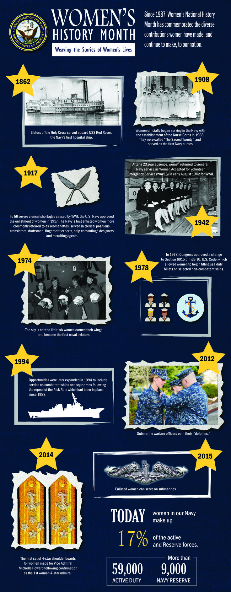 The US Navy celebrates Womens History Month (infographic). #womenshistory #IWD