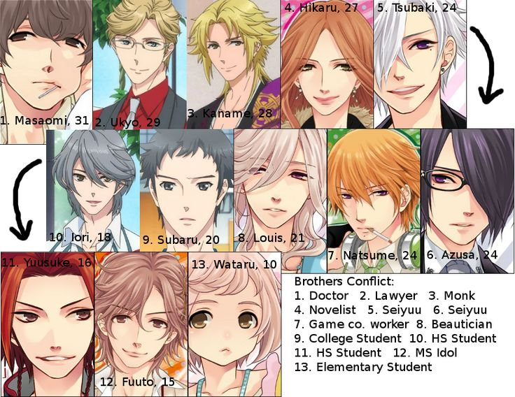 brothers conflict | helpful guide to have when watching Brothers Conflict