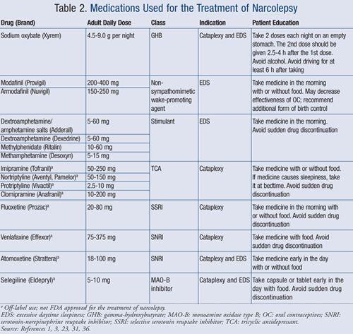 Narcolepsy Medication | USPharmacist.com > Pharmacologic Options for Treating Narcolepsy