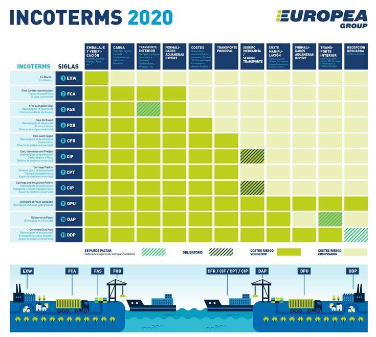 Europea Group recuerda los nuevos Incoterms 2020 | El ...