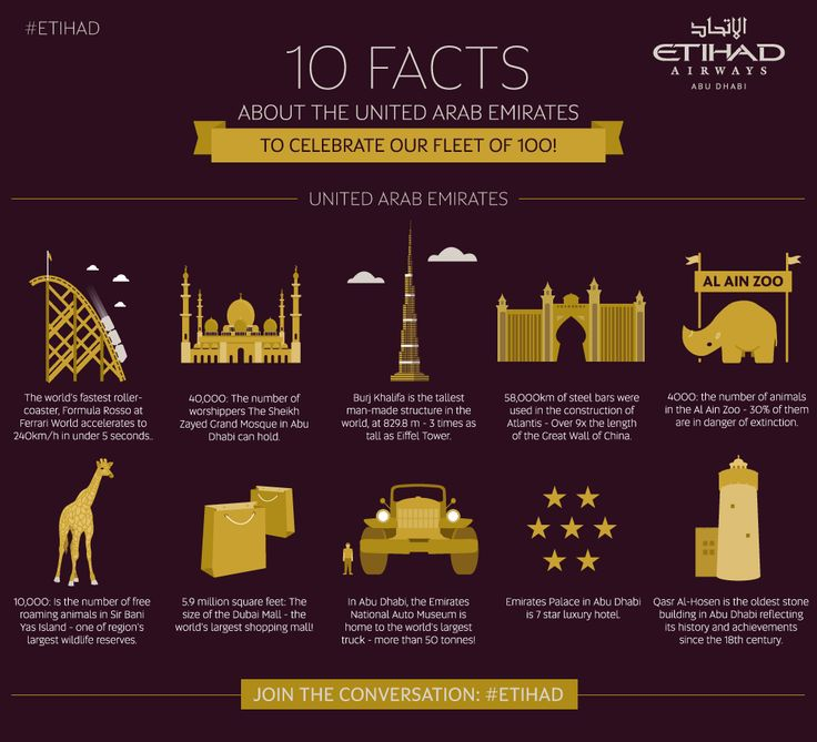 Learn Something New About The Uae Facts About Abu Dhabi