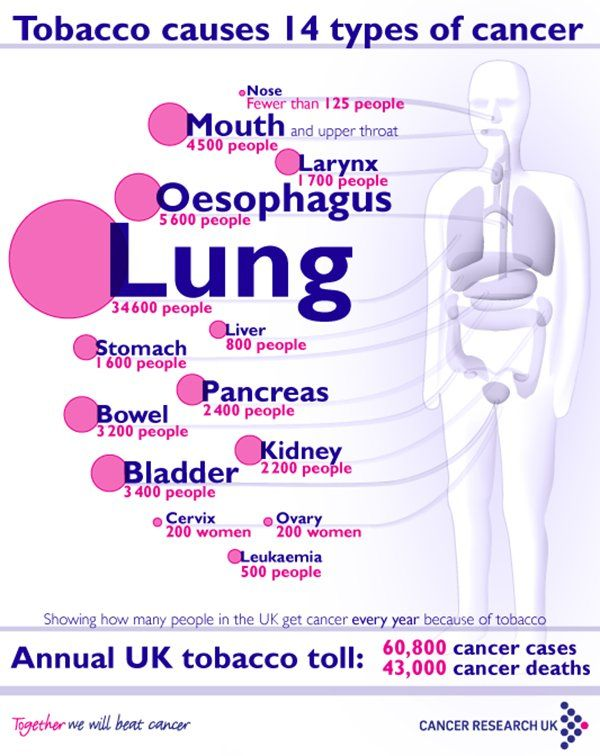Cancers Caused By Smoking Infographic - 14 kinds of cancer specifically caused by smoking = and NOT just in smokers.  Beware of second-hand (and third-hand) smoke!  from Health Blog