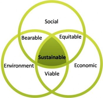 old school concept of Sustainability