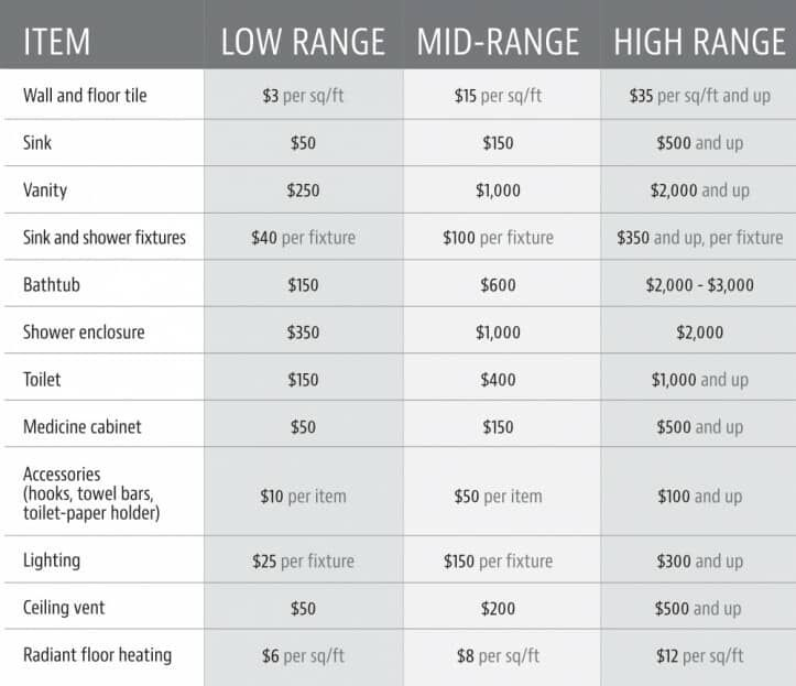 Nyc Bathroom Renovation Cost Average Of