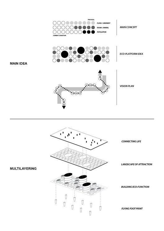 'Urban Sponge' Competition Entry / Gemawang Swaribathoro + Indra Nugraha + Morian Saspriatnadi,concept diagram 01