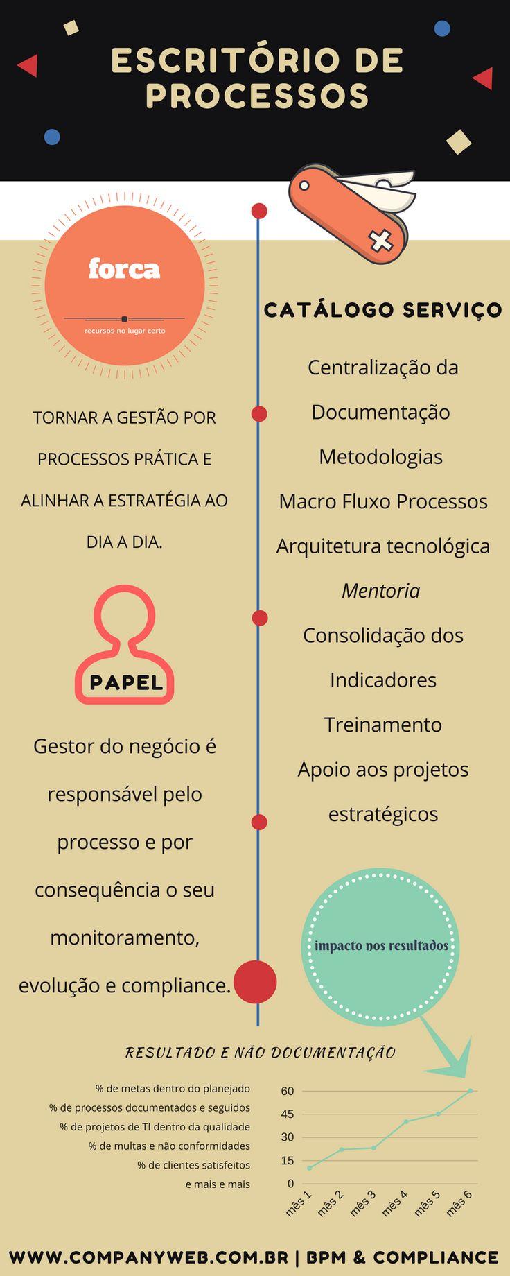 Escritório de Processos como guia para gerar valor para as organizações.  Escritório de Processos, EP, business process office, BPM, Gestão por Processos, Gestão de Processos
