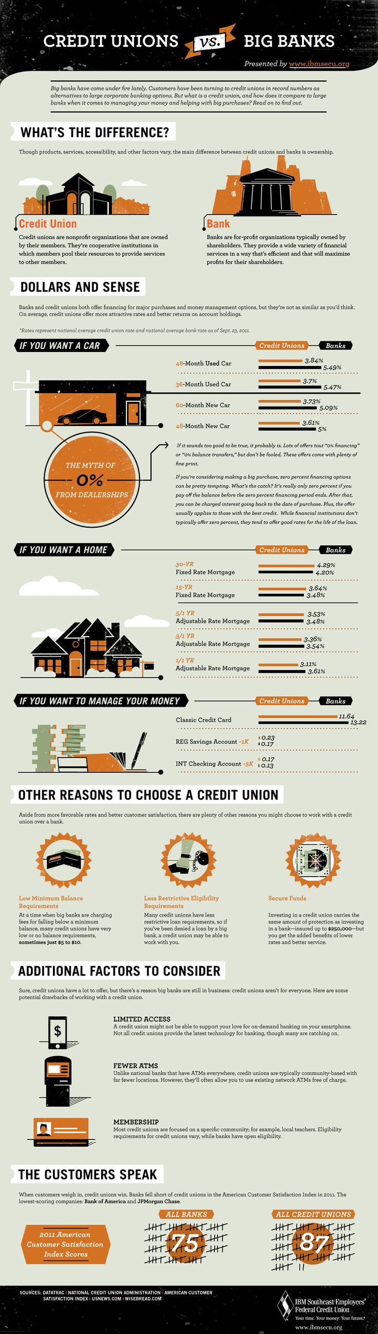 106 best images about Banking Infographics on Pinterest