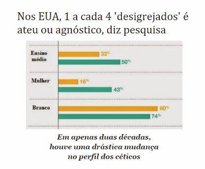http://www.paulopes.com.br/2015/03/nos-eua-1-cada-4-desigrejados-e-ateu-ou-agnostico.html