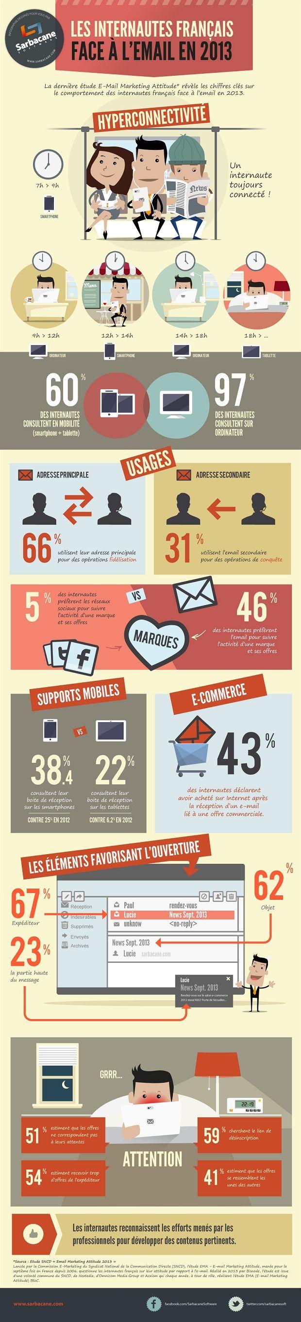 Les Français face à l'email marketing - #Infographie