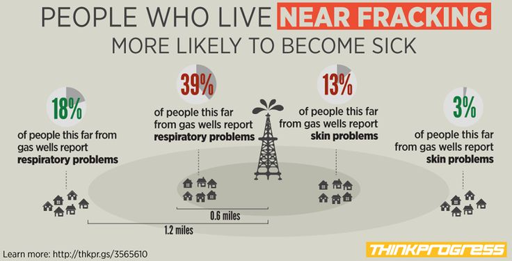 39% of people living within 6/10 of a mile of a fracking well have respiratory problems.  Are you angry yet? pic.twitter.com/3FGrwcev4H