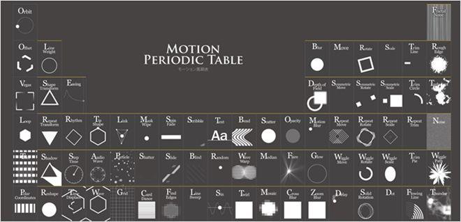 モーショングラフィックスの基本要素を元素記号表で表現した・「モーション周期表」 - かちびと.net                                                                                                                                                     もっと見る