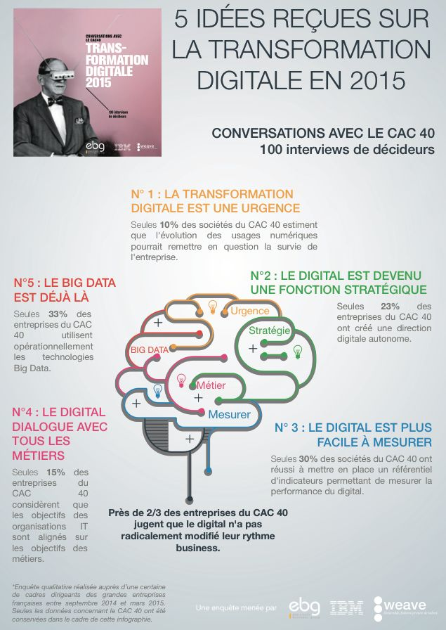 infographie transformation digitale.png