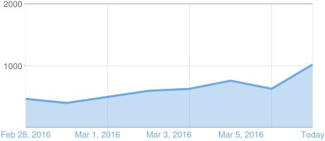 Graph of Blogger page views: going up and just short of 1,400 for yesterday [12th March 2016]