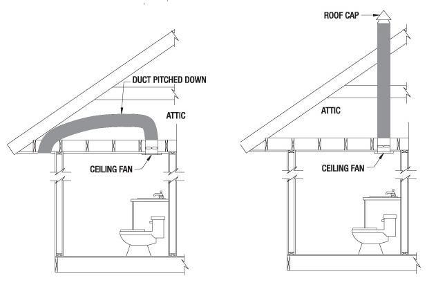 8 Best Bathroom Design Guidelines Images On Pinterest Bath Design Bathroom And Bathroom Ideas