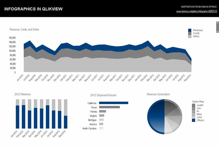INFOGRAPHICS IN QLIKVIEW   QV Digest   Pinterest   Infographics