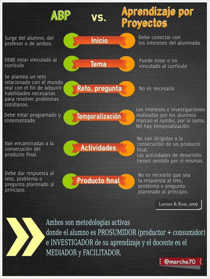 ABP vs. Aprendizaje por proyectos via @merche70